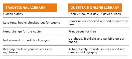 Questia library advertising